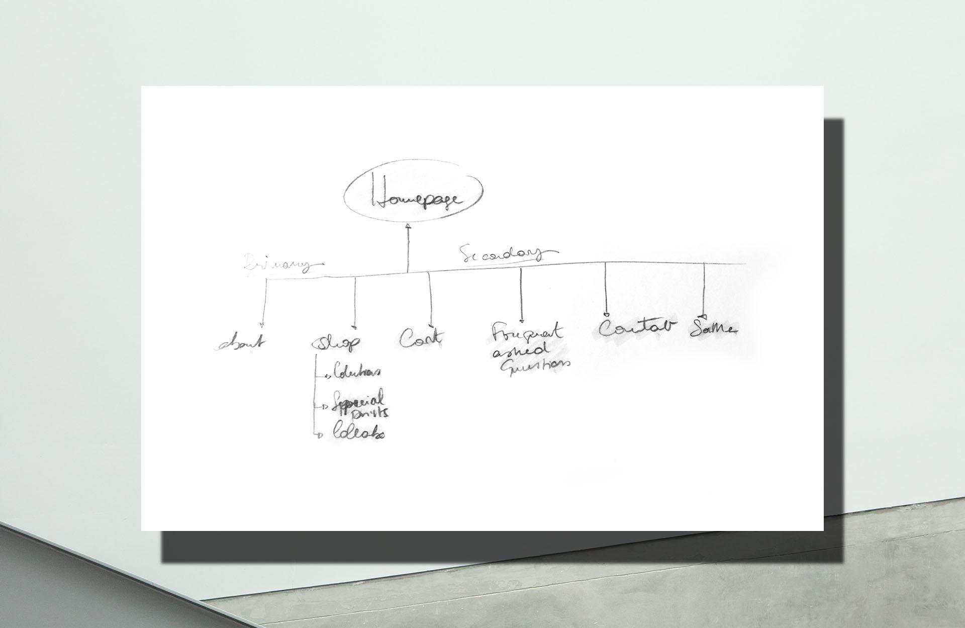 Discovery_sketchesArtboard-1-copy-1